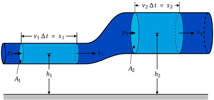 Định luật Bernoulli