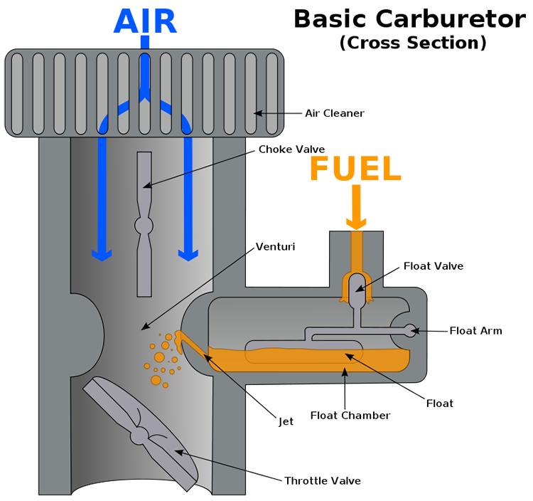 bộ chế hòa khí (cacbuarato)