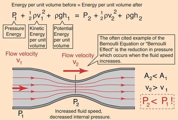 Phương trình Bernoulli